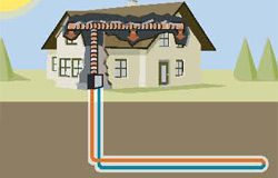 Geothermal Horizontal Loop